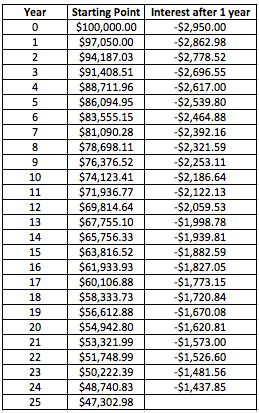 100k negative compounding