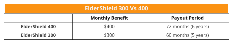 ElderShield 300 vs 400