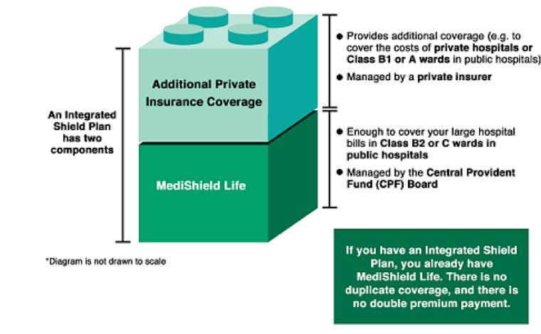 Integrated Shield Plans MediShield Life