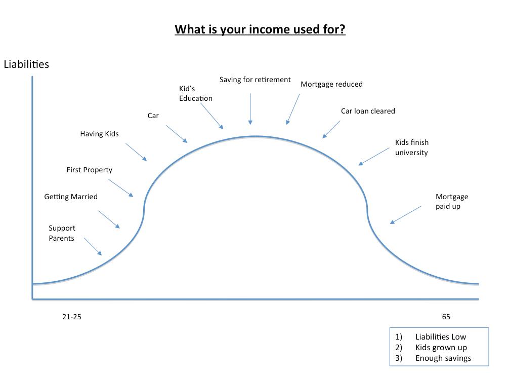 Liability Curve