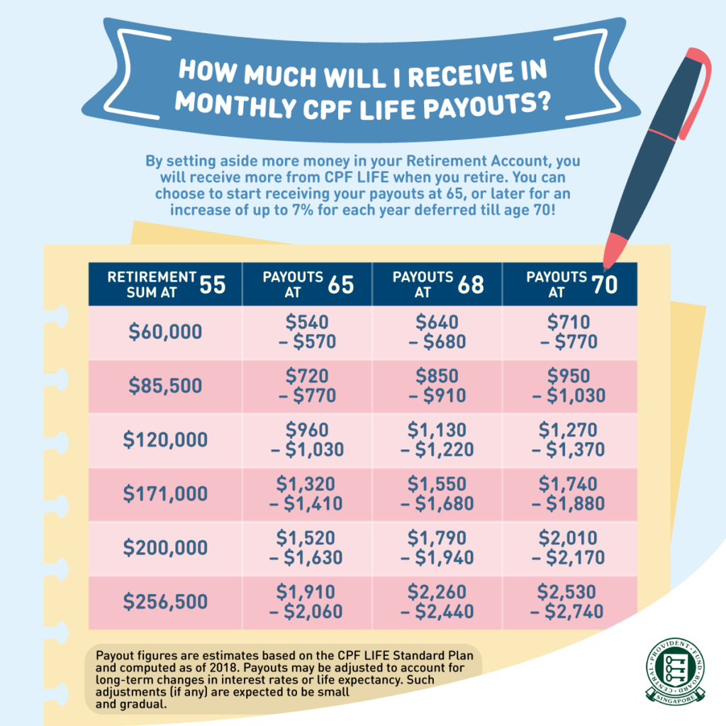 Monthly CPF LIFE Payouts