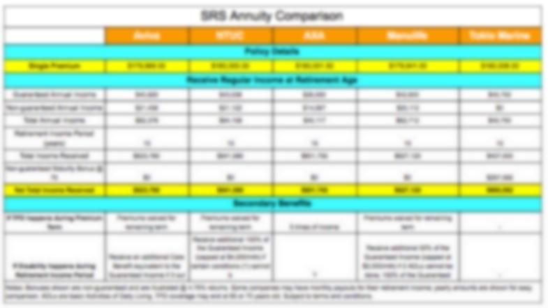 SRS annuity comparison