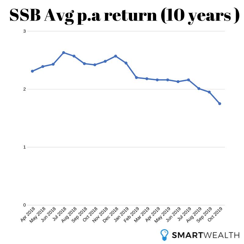 SSB Avg p.a (10 years )