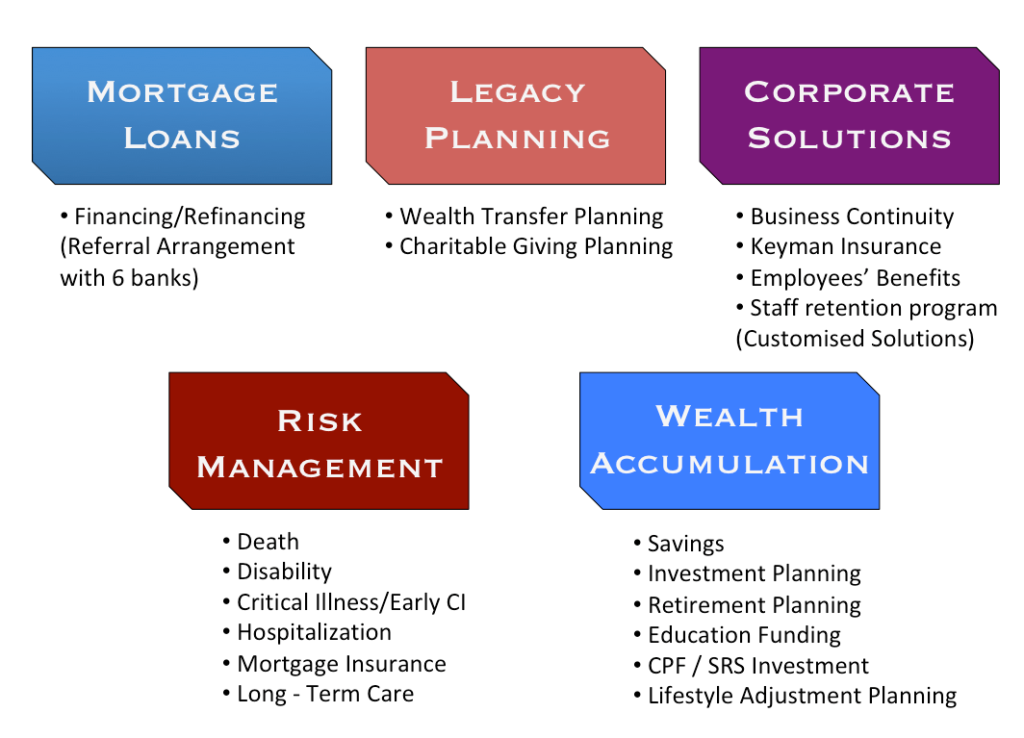comprehensive financial planning services singapore