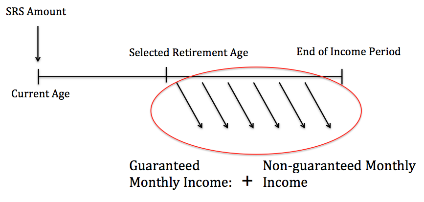 how srs endowments work
