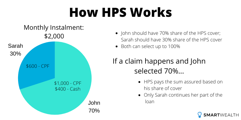 How HPS Works