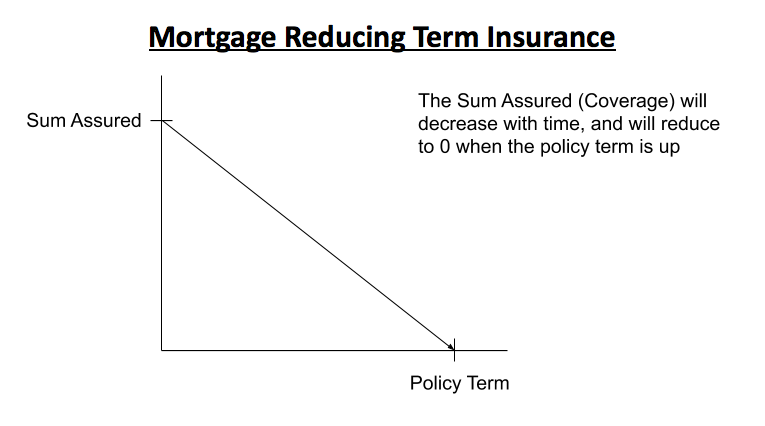 mortgage reducing term insurance