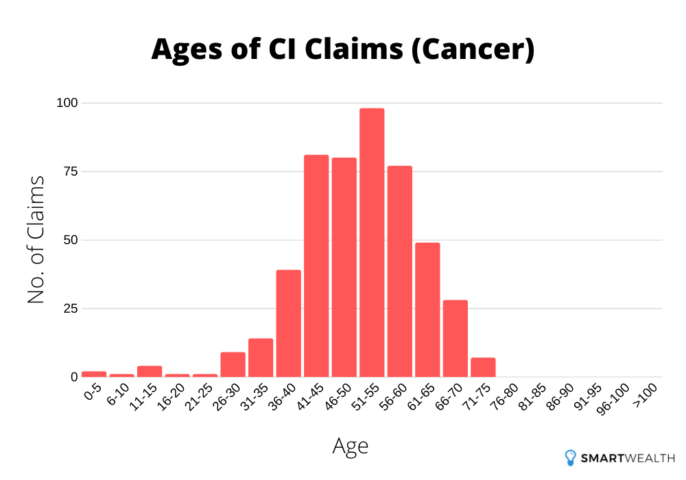 ages of ci claims due to cancer