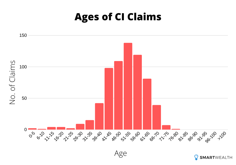 ages of ci claims