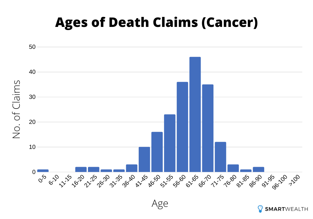 ages of death claims due to cancer