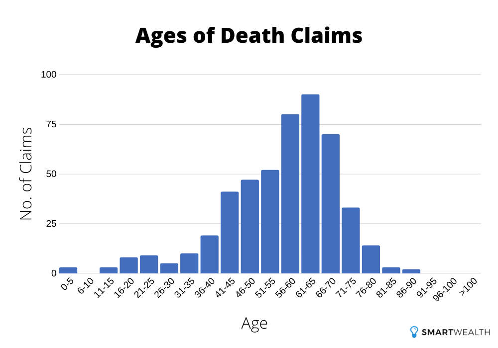 ages of death claims