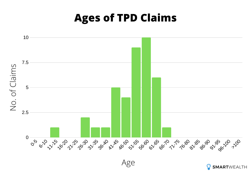 ages of tpd claims