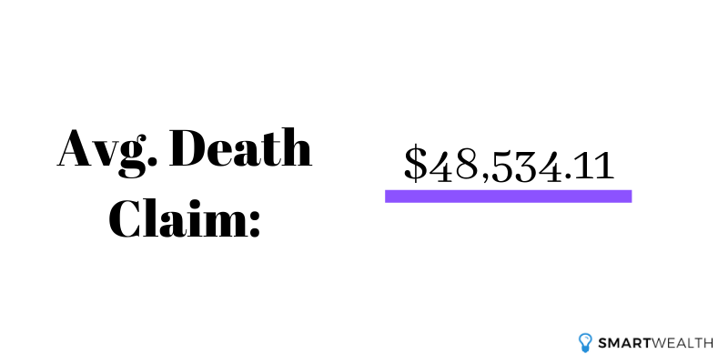 average death claim