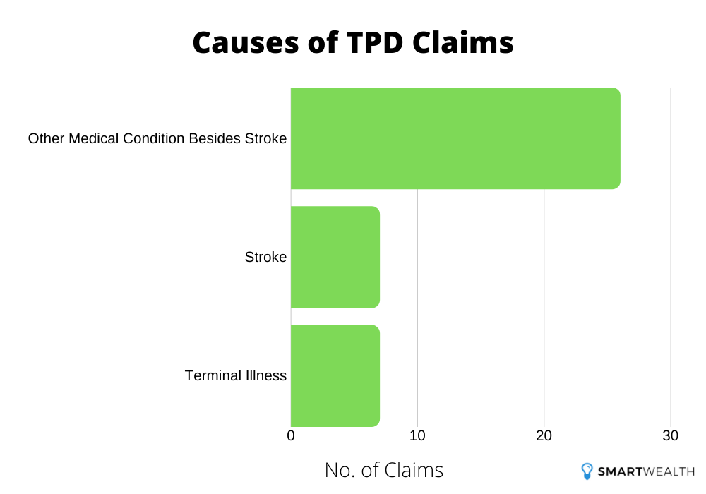 causes of tpd claims