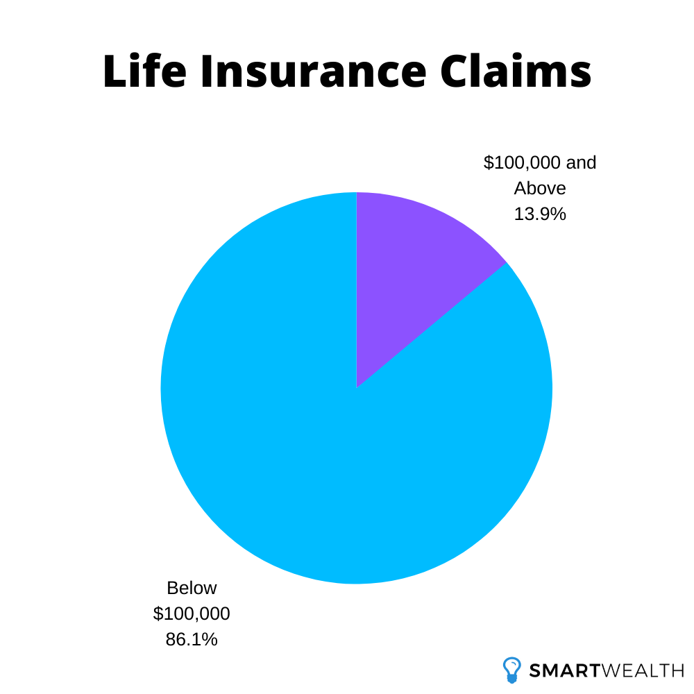 life insurance claim amounts