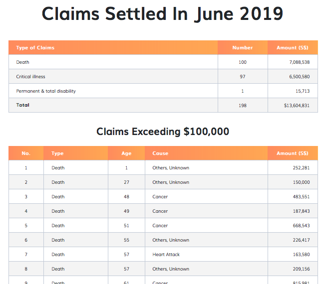 overview of NTUC claim statistics