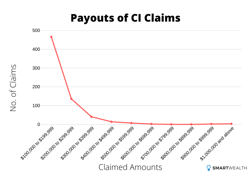 payouts of ci claims