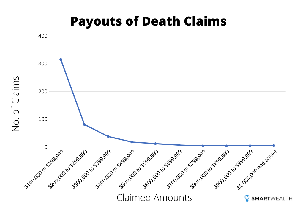 payouts of death claims