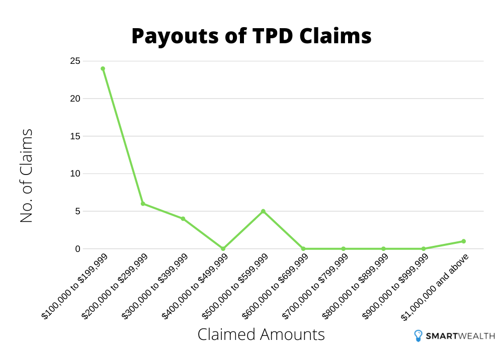 payouts of tpd claims