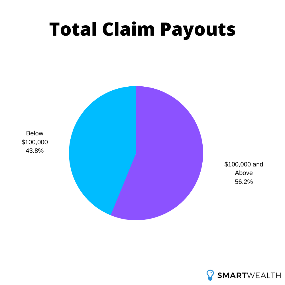 total claim payouts
