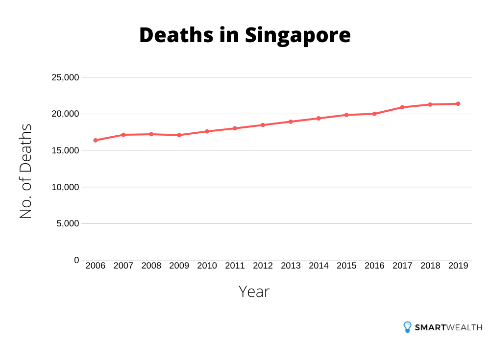 deaths in singapore