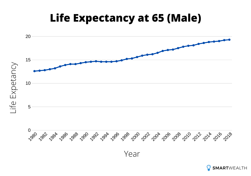 life expectancy at 65 male