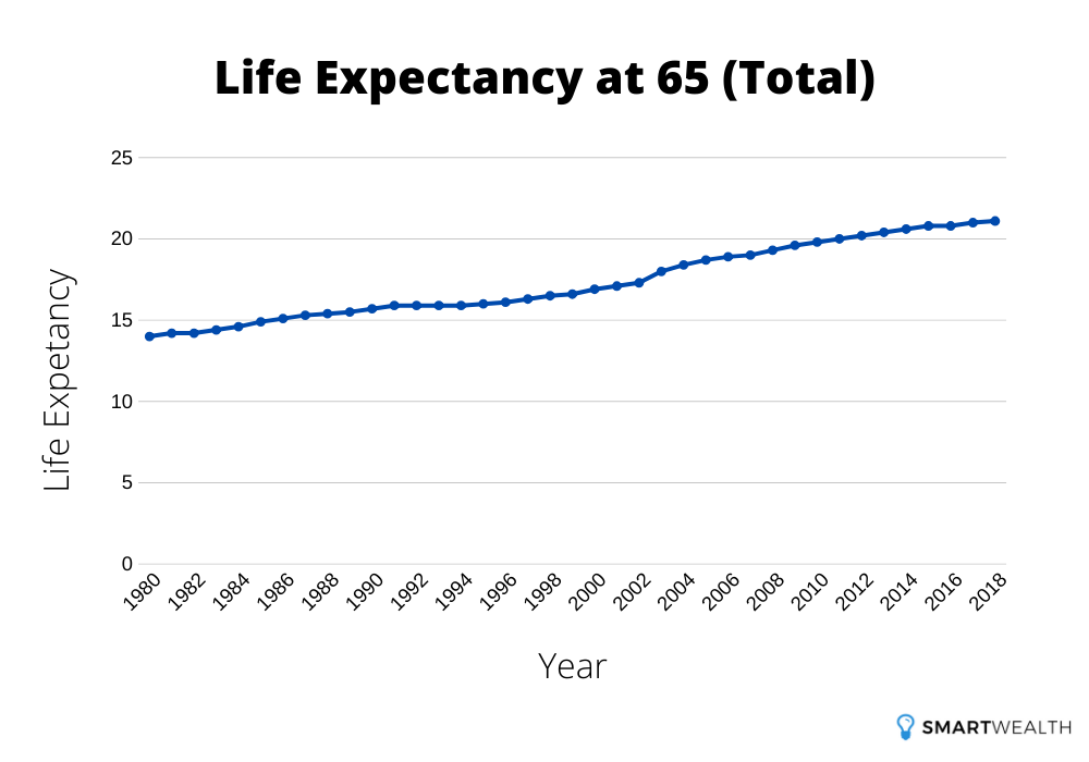 life expectancy at 65 total