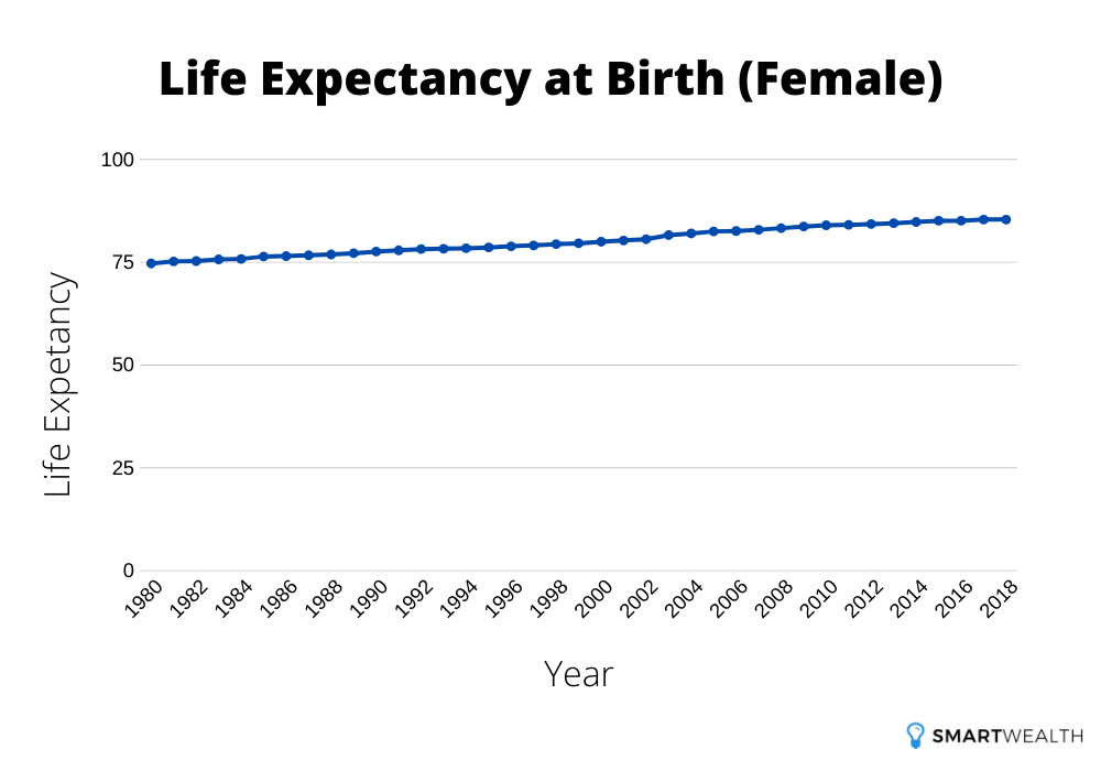 life expectancy at birth female