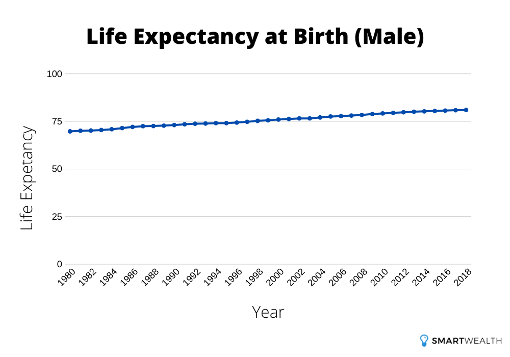 life expectancy at birth male