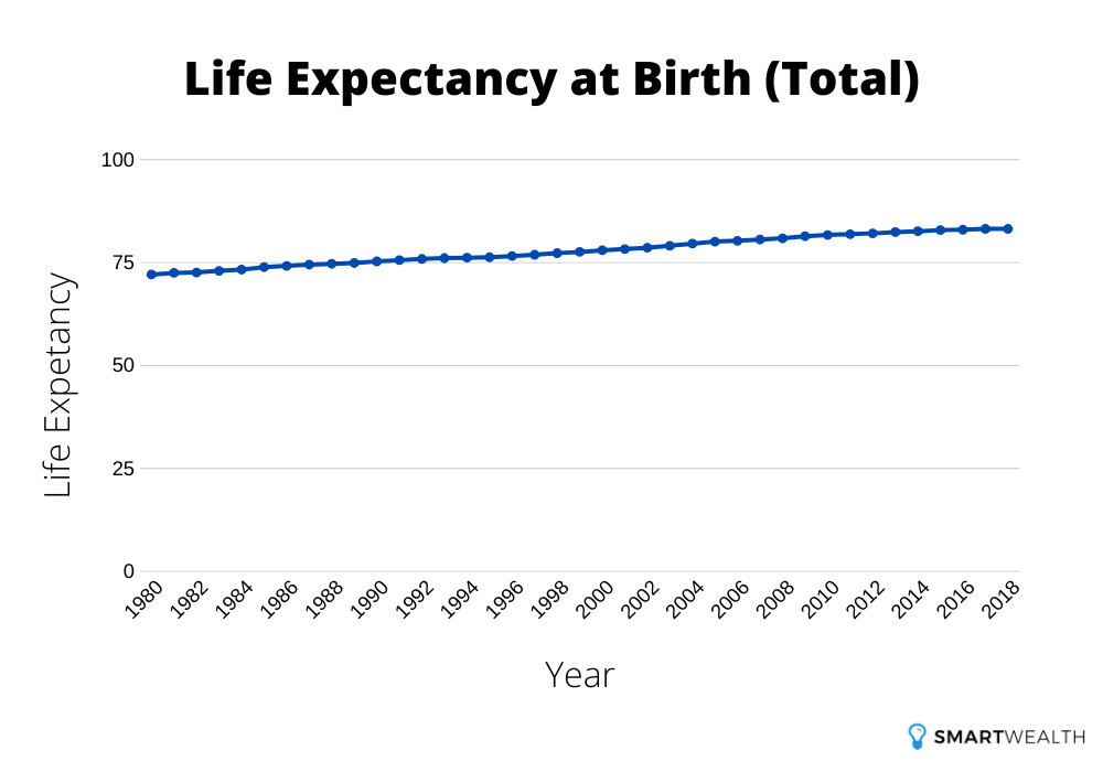 life expectancy at birth total