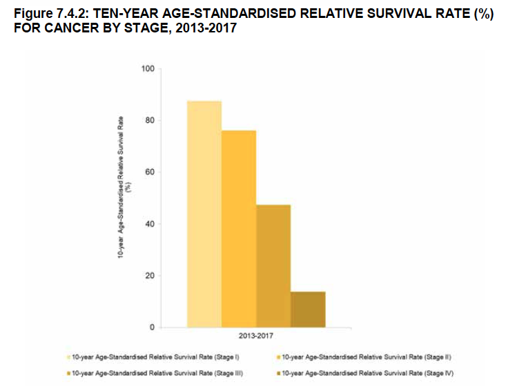 cancer survival rate for different stages 10 years