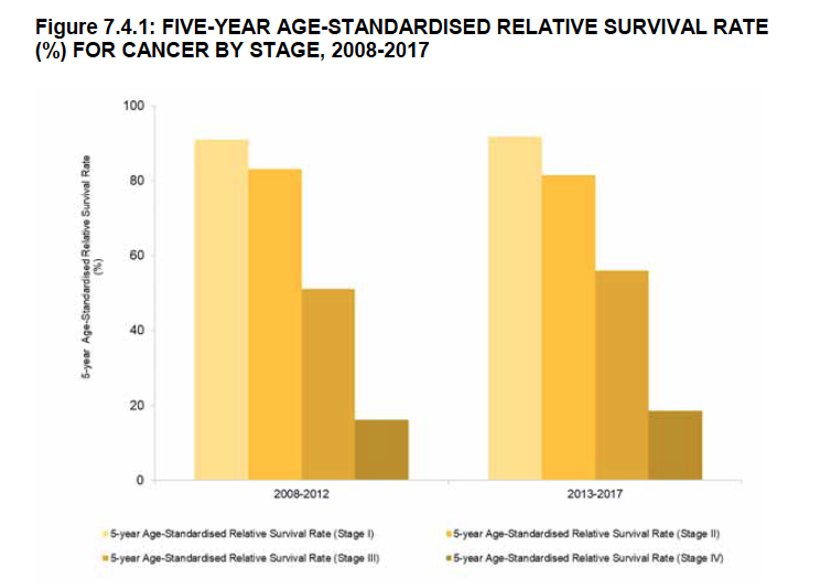 cancer survival rate for different stages 5 years