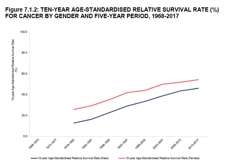 cancer survival rate male females 5 years