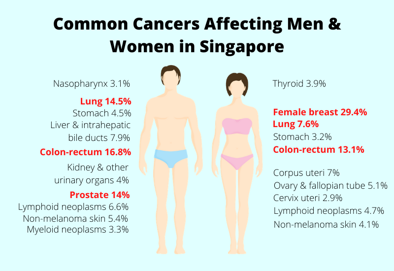 common cancers affect men and women in singapore