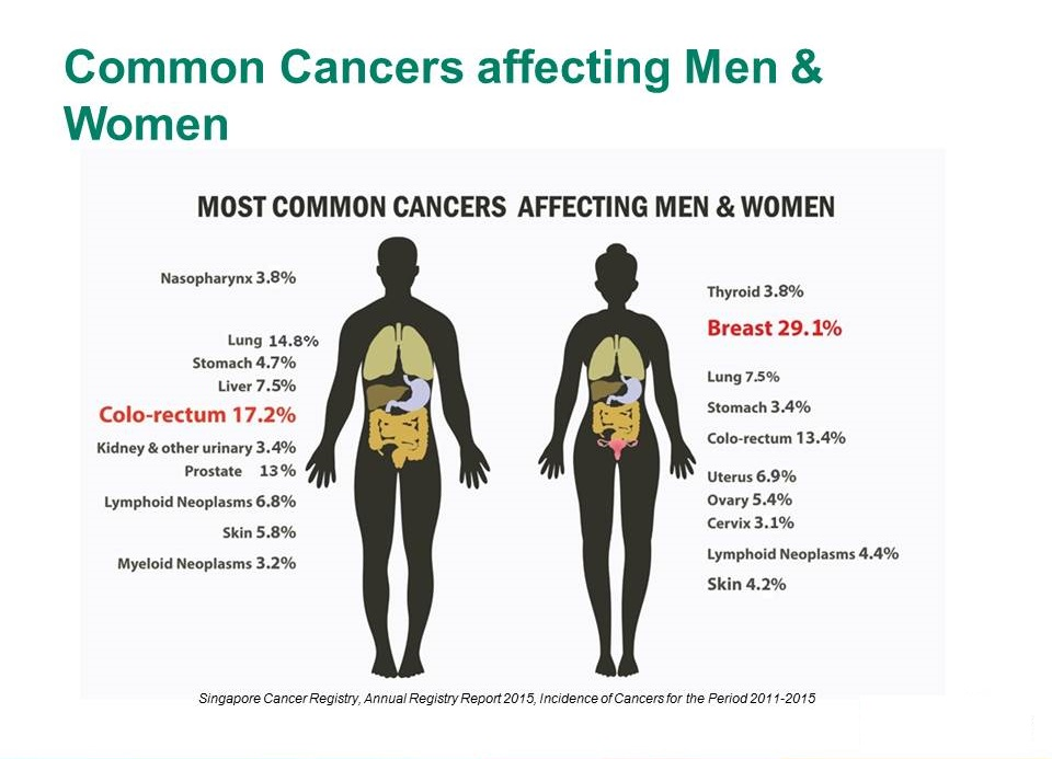 common cancers in Singapore