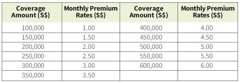 group personal accident premiums