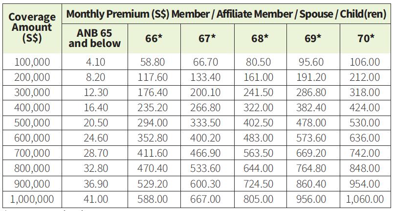 group term life premiums