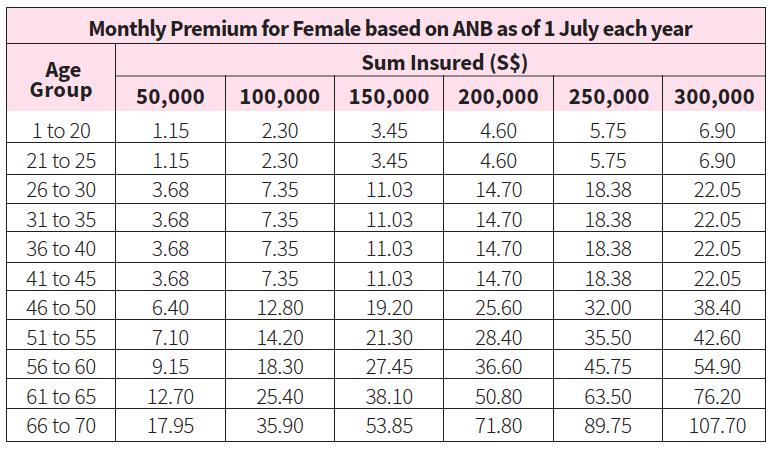 living care plus female premiums