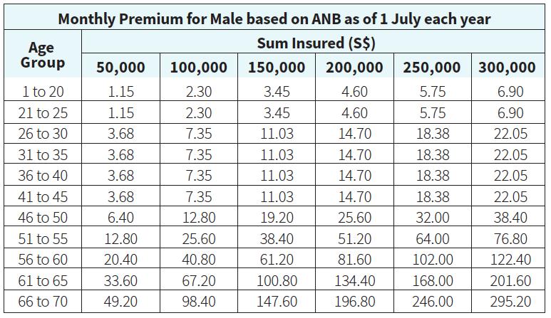living care plus male premiums