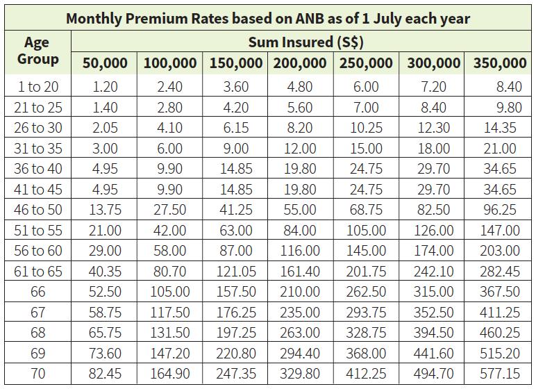 living care premiums
