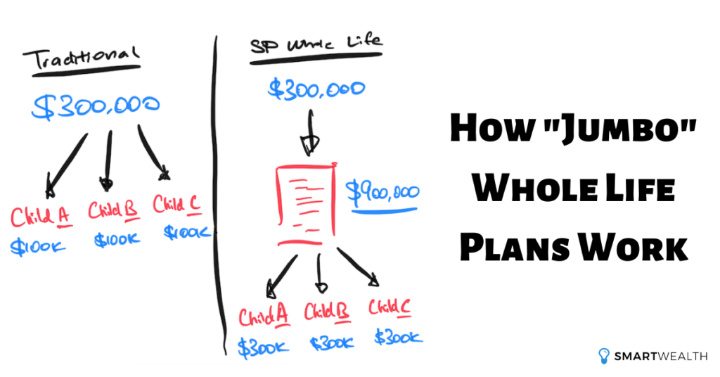 how jumbo whole life plans work