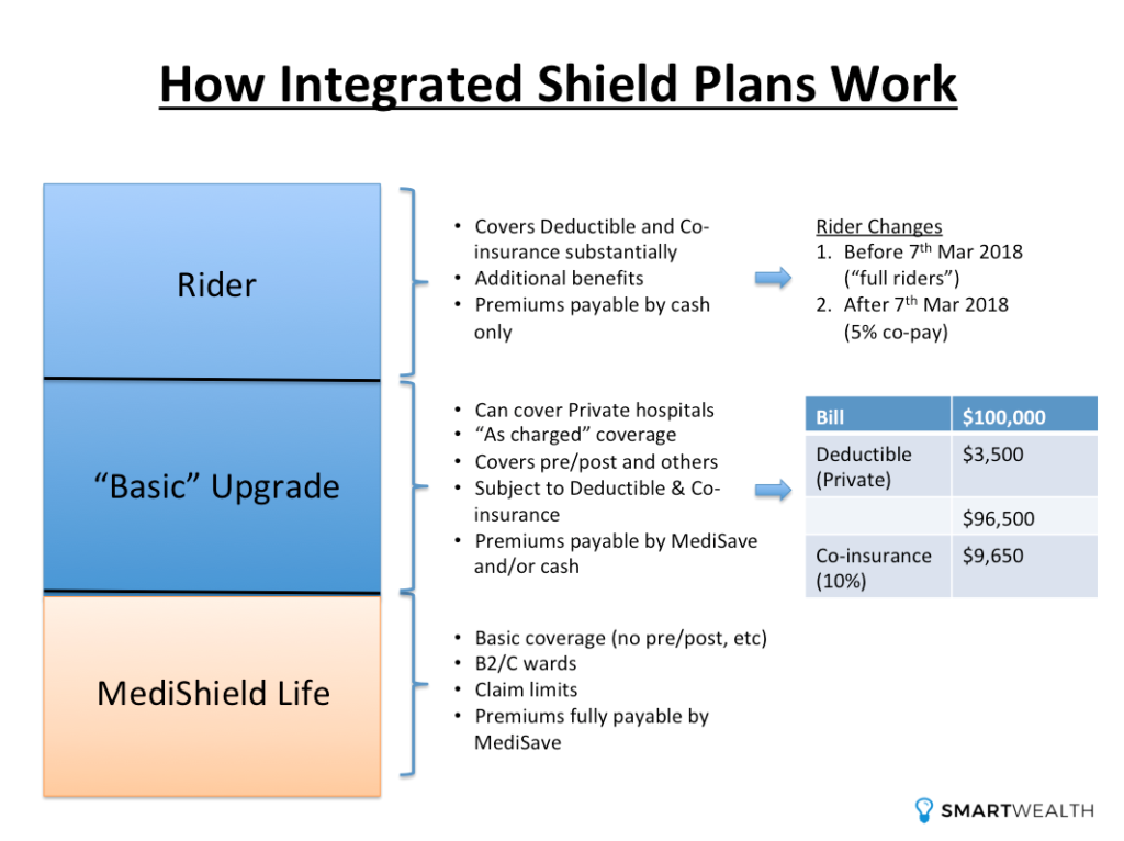 how integrated shield plans work