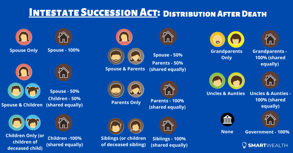 intestate succession act distribution table