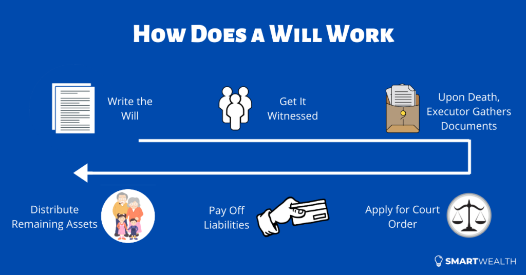 how-does-a-will-work