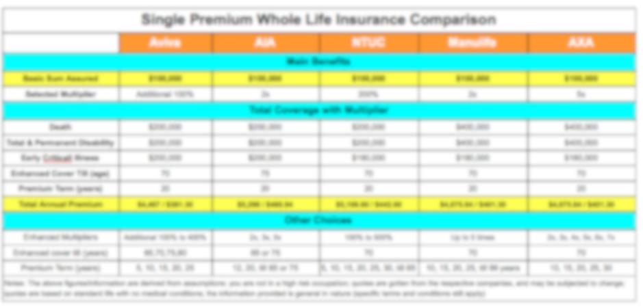 single premium whole life insurance comparison