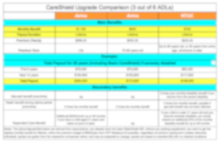 careshield upgrade comparison