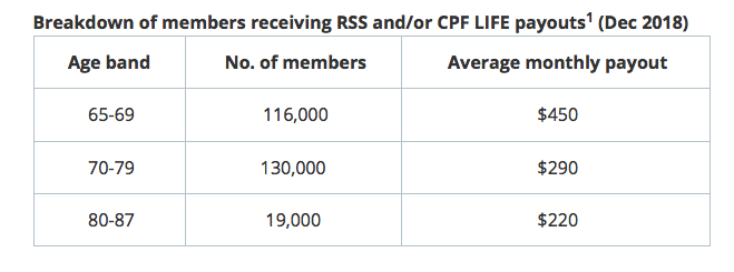 average CPF payout