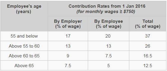 cpf contribution rates