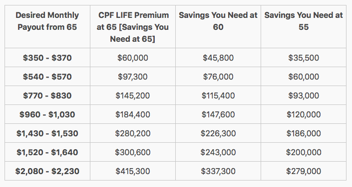 estimated cpf monthly payouts