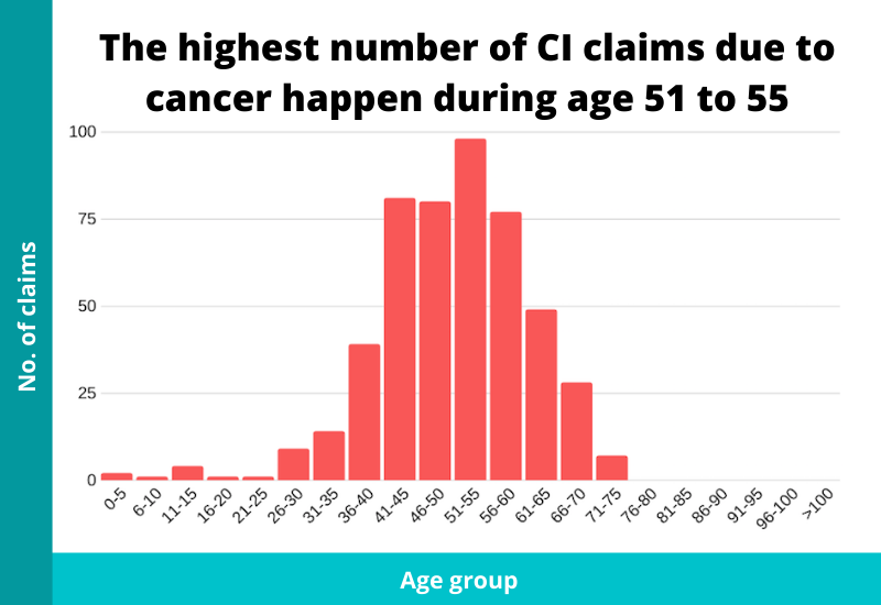 ages when ci claims happen due to cancer